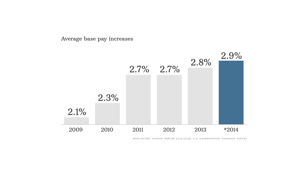 pay raises 071513