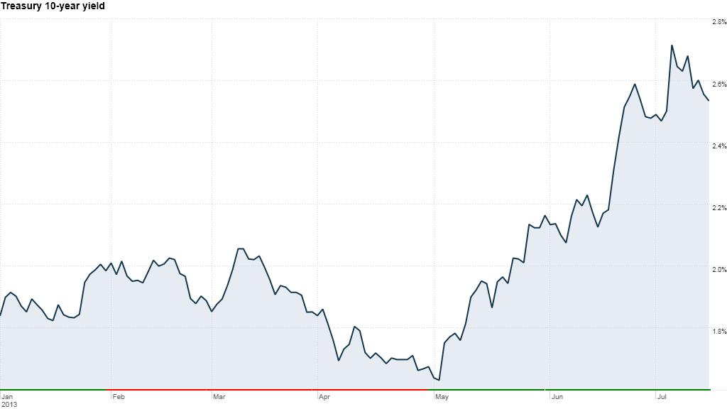 Treasury 10-year yield