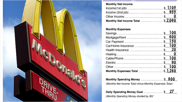 The real budgets of McDonald's workers
