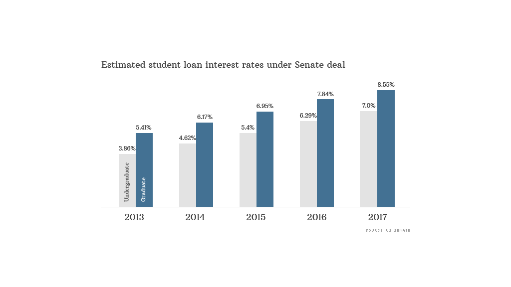 student loan treasury