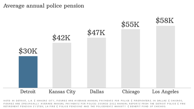 Just how generous are Detroit's pensions?
