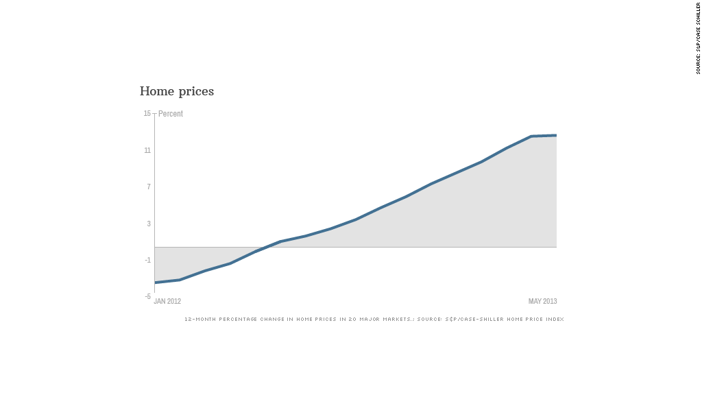 home prices 073013