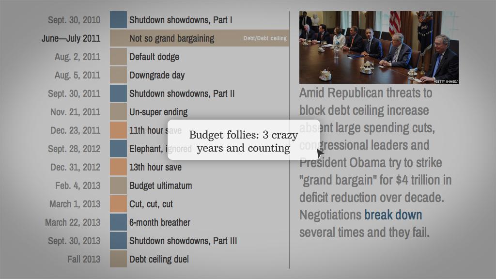 budget-timeline
