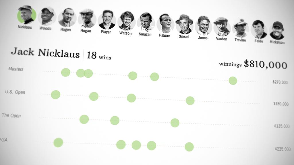 Major money: golf's biggest winners