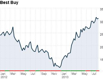 comeback stocks Best Buy