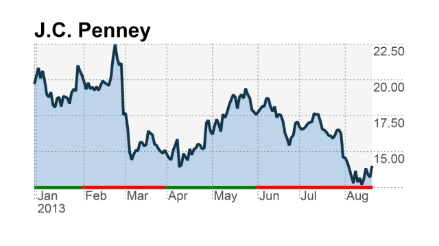 J C Penney Posts Big Loss But Ceo Is Upbeat