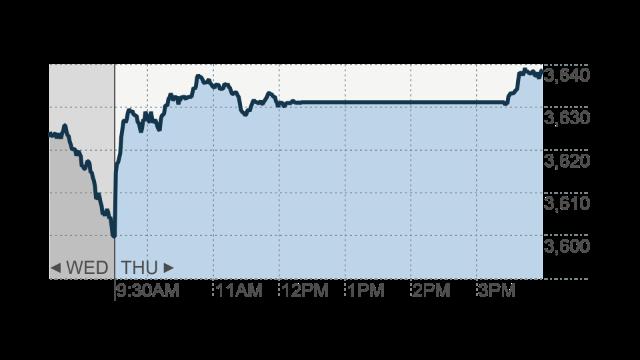 Stocks higher after Nasdaq's 3-hour halt