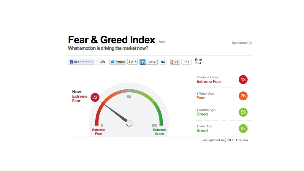 fear greed 082813
