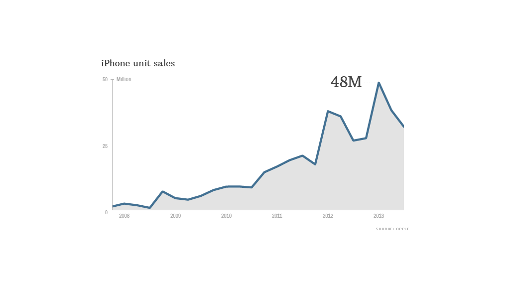 iphone unit sales