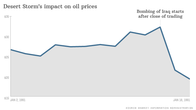 Impact Of War On Stocks And Oil