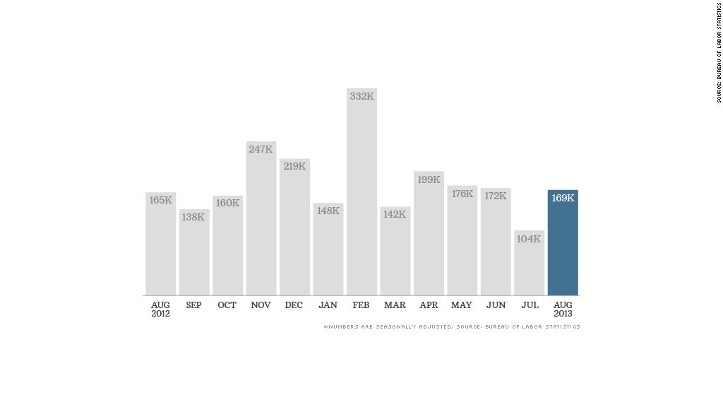 jobs report data 090613