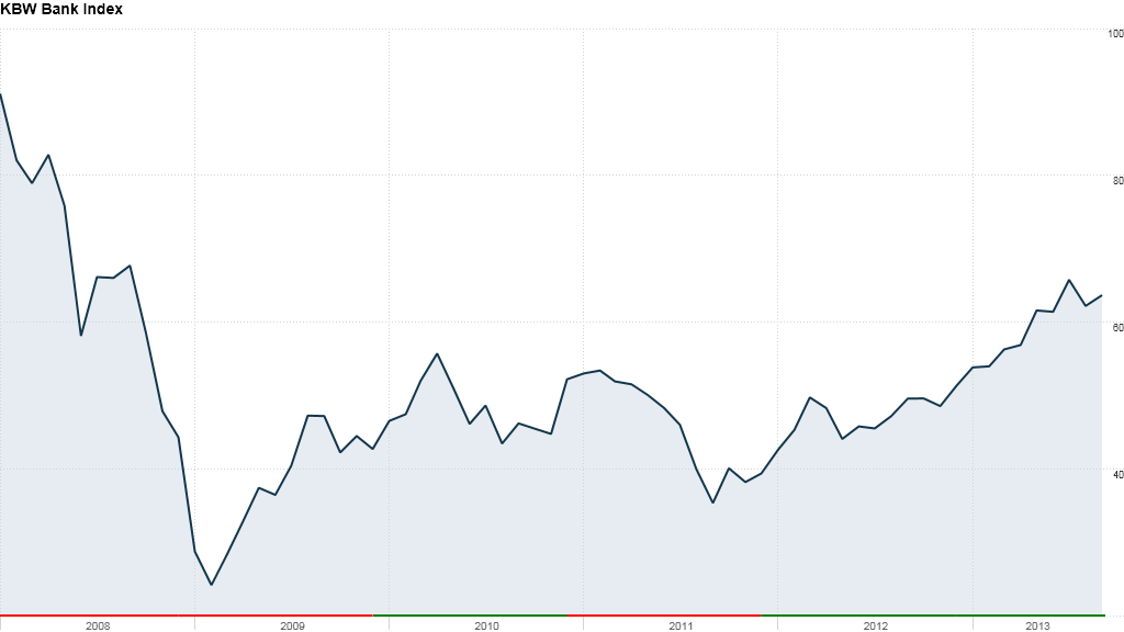 kbw bank index