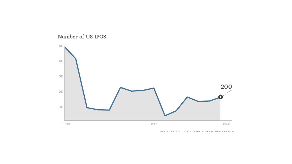 us ipo data