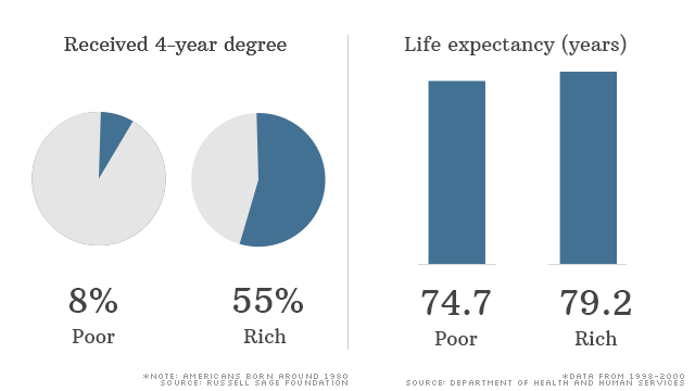 Education Inequality Starts Early >> How Income Inequality Hurts America