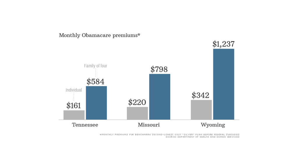 obamacare premiums exchanges 2