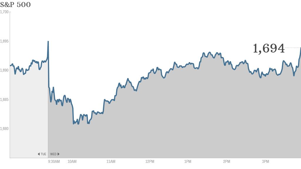 S&P 500 4:25pm