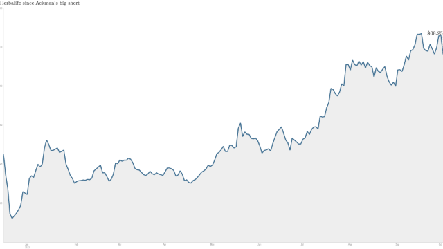 Click The Chart To Track Shares Of Herbalife