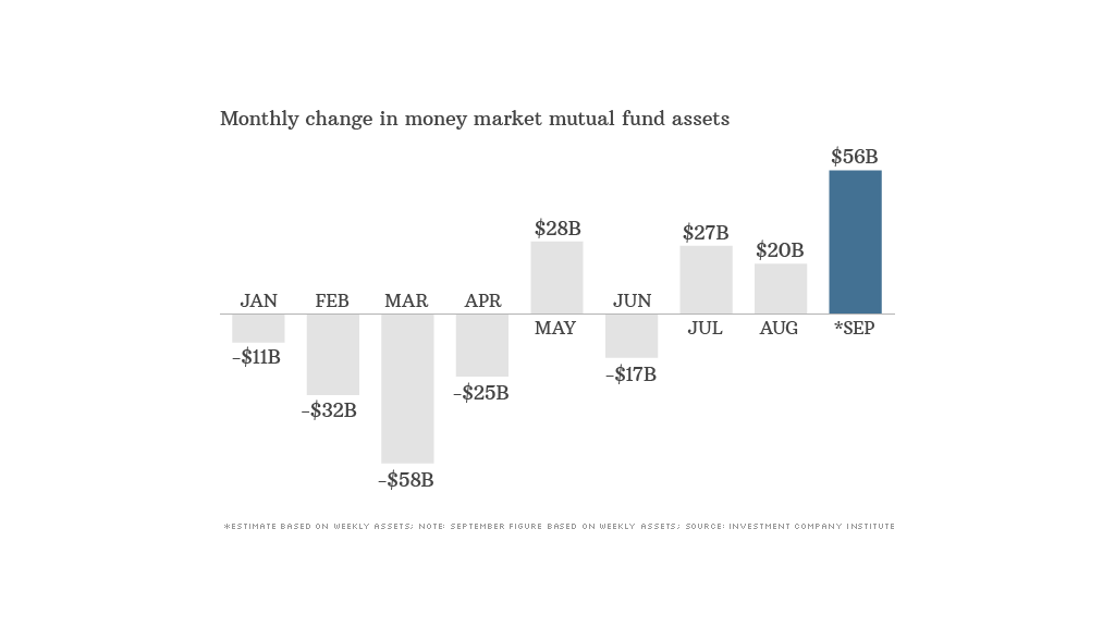 money market funds data