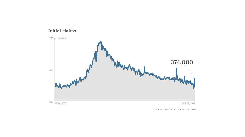 initial claims data 101013