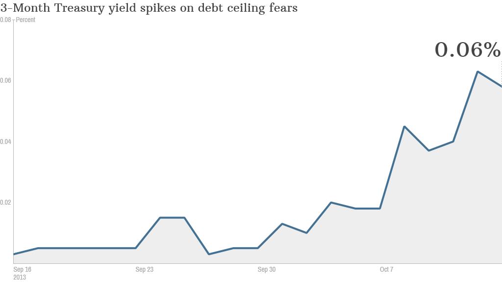 Debt default fears haven't gone away yet
