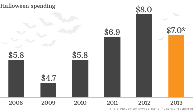 2020 Halloween Spending Hot Stocks To Buy For 2020: Halloween spending seen cooling down