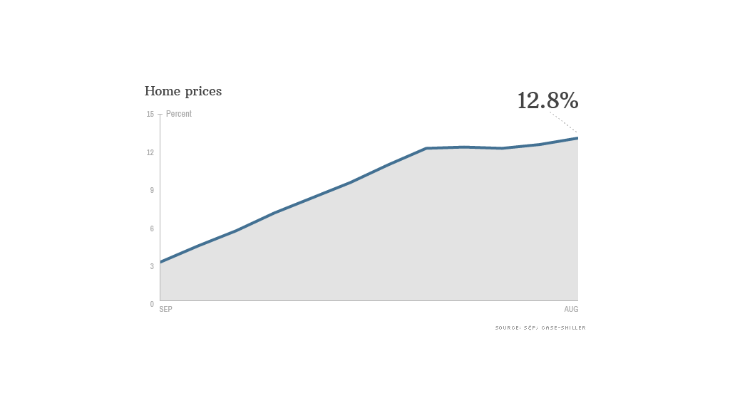 august home prices 102913 data