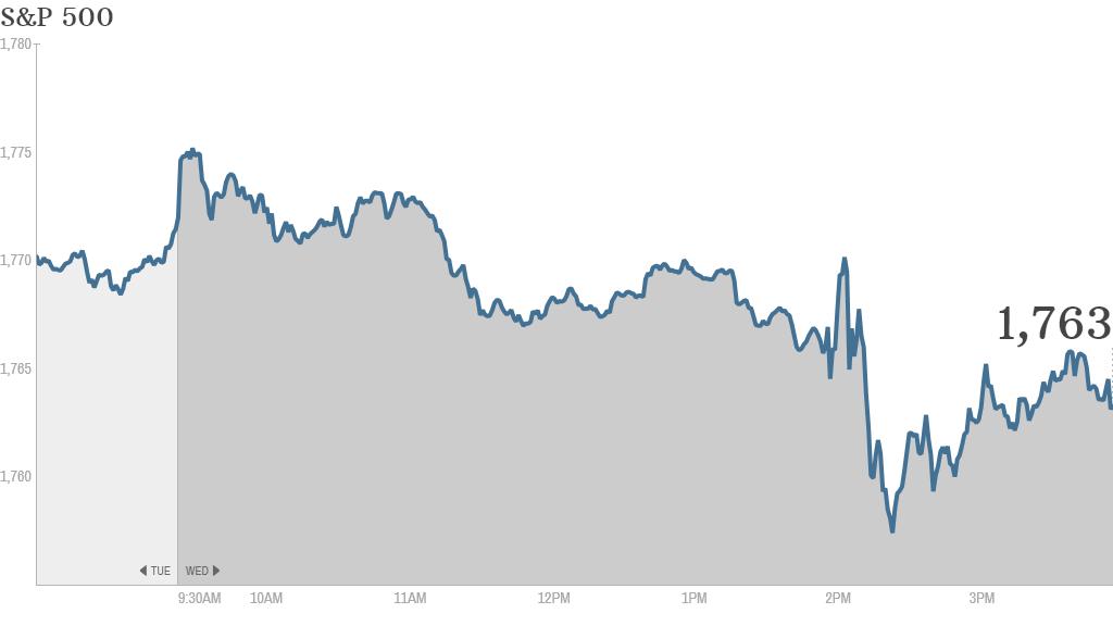 S&P 500 4:31pm