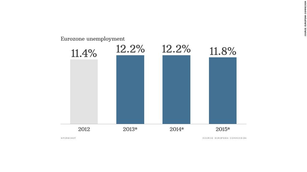chart european unemployment