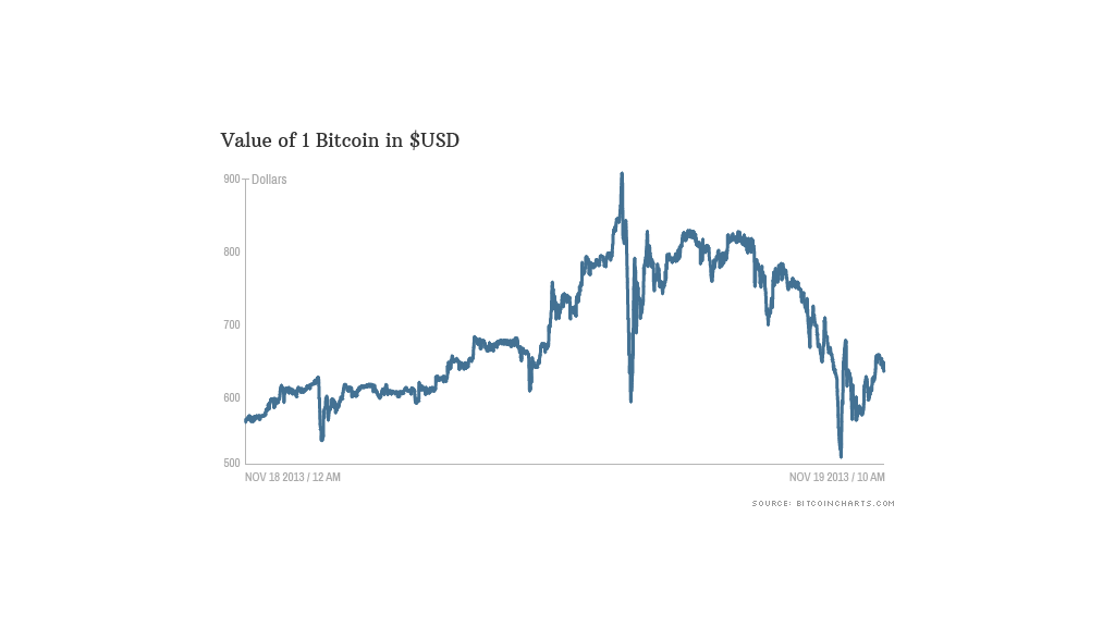 bitcoin prices 111813