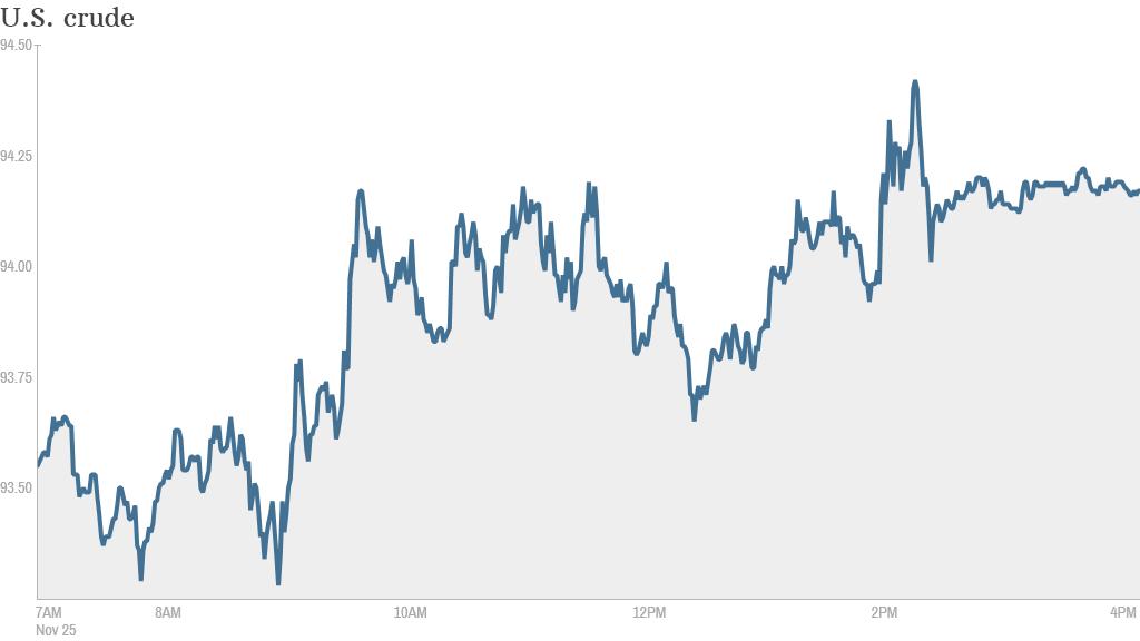 oil prices 630p