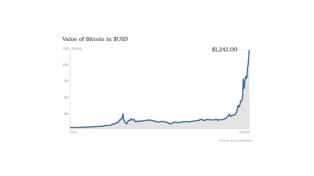 bitcoin price 112913