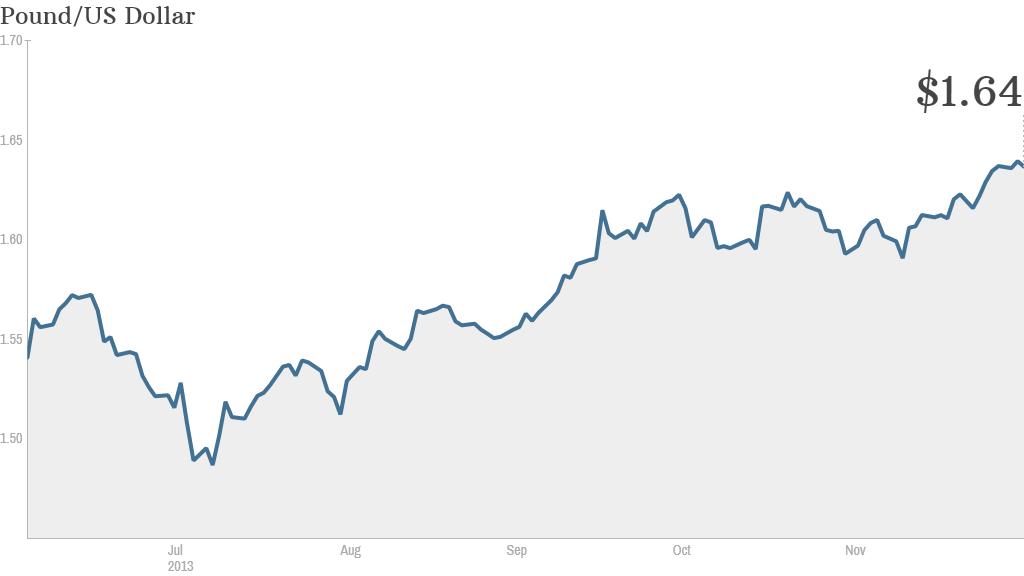 pound dollar chart