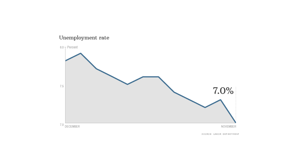 unemployment rate data 120613