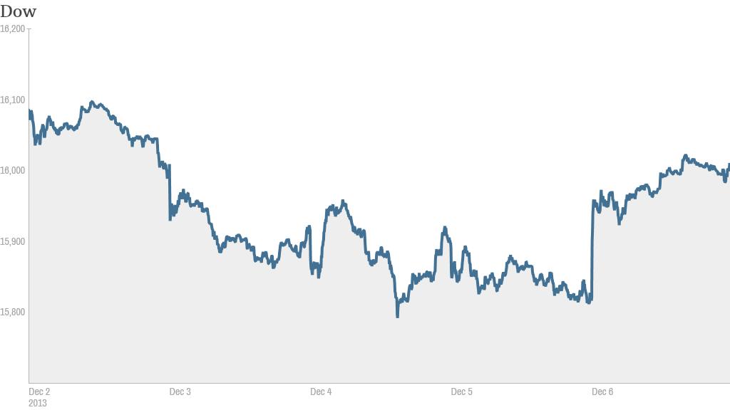 Dow 4 One Week