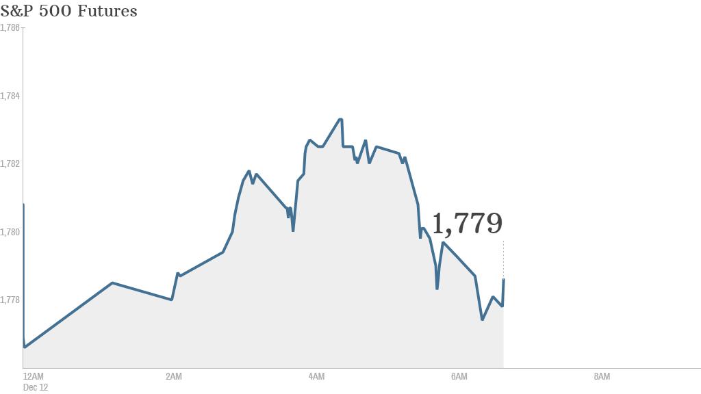 S&P 500 Futures 727