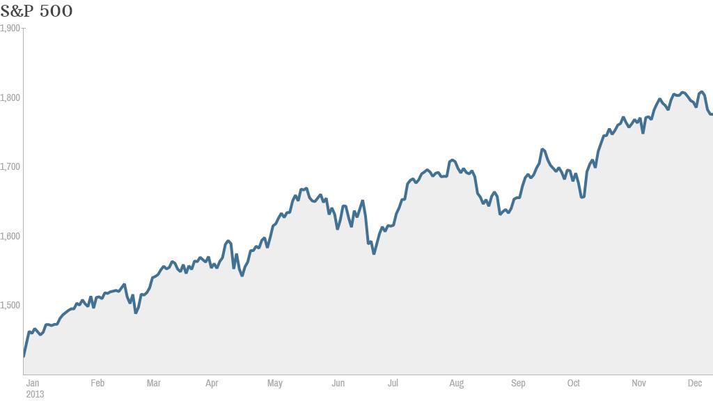 S&P 500 ytd