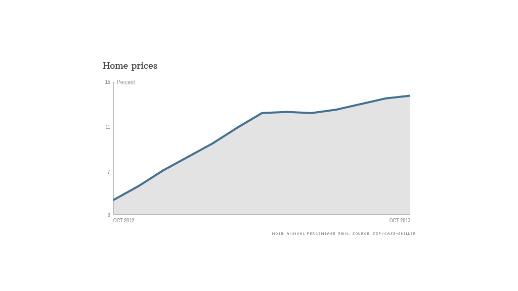 home prices chart