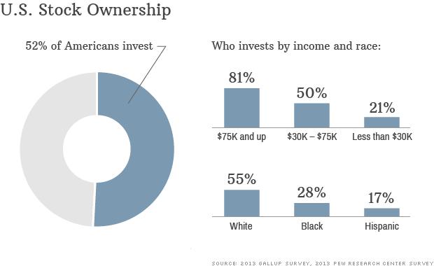 bull market investment