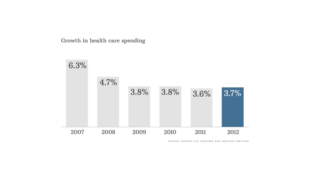health care spending data