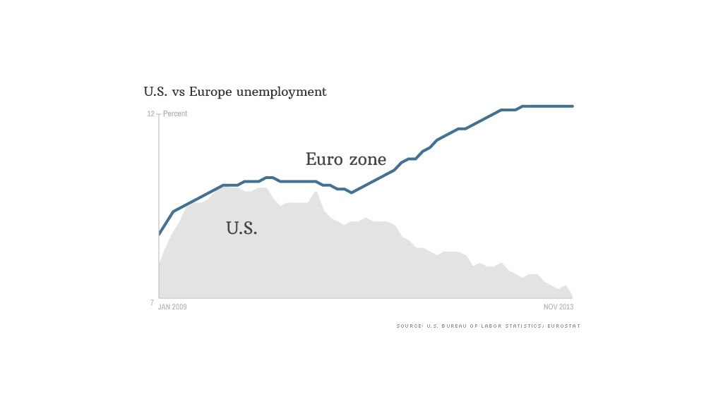 us vs eu unemployment