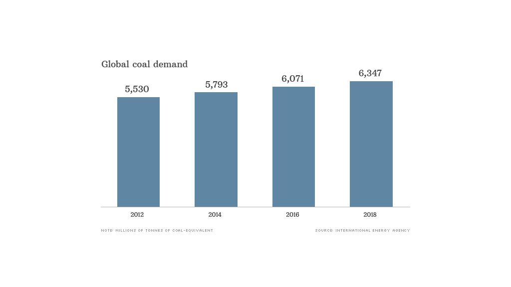 global coal demand