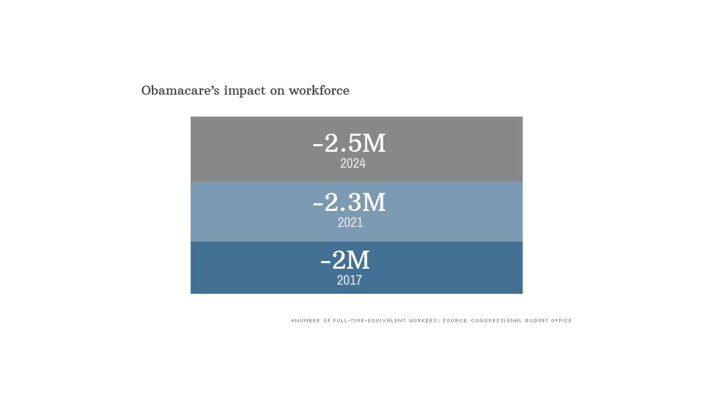 obamacare impact workforce
