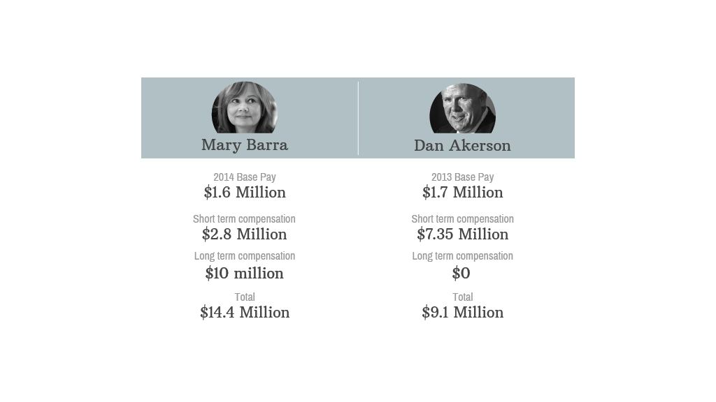 mary barra payscale
