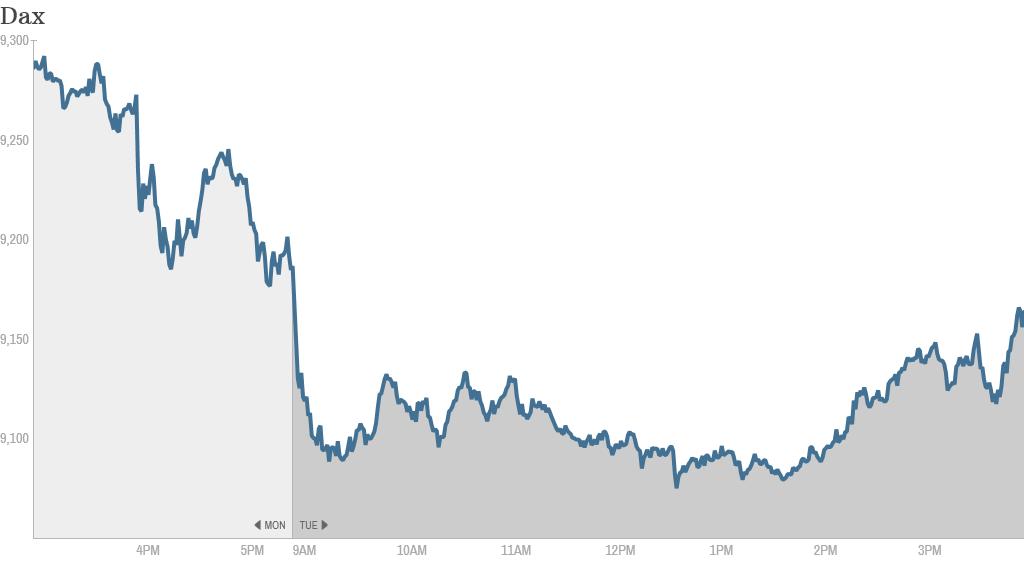 dax volatility