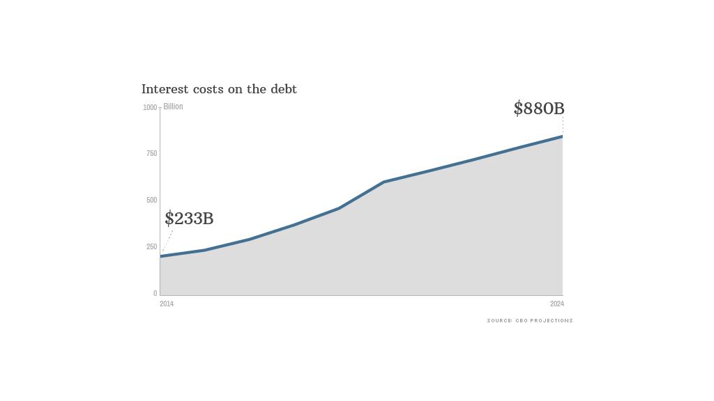 interest costs debt
