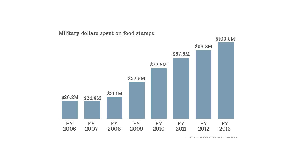 food stamp dollars