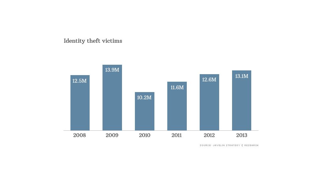 identity theft victims