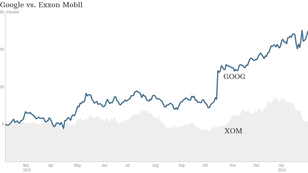 Google Passes Exxon As Second Most Valuable Company