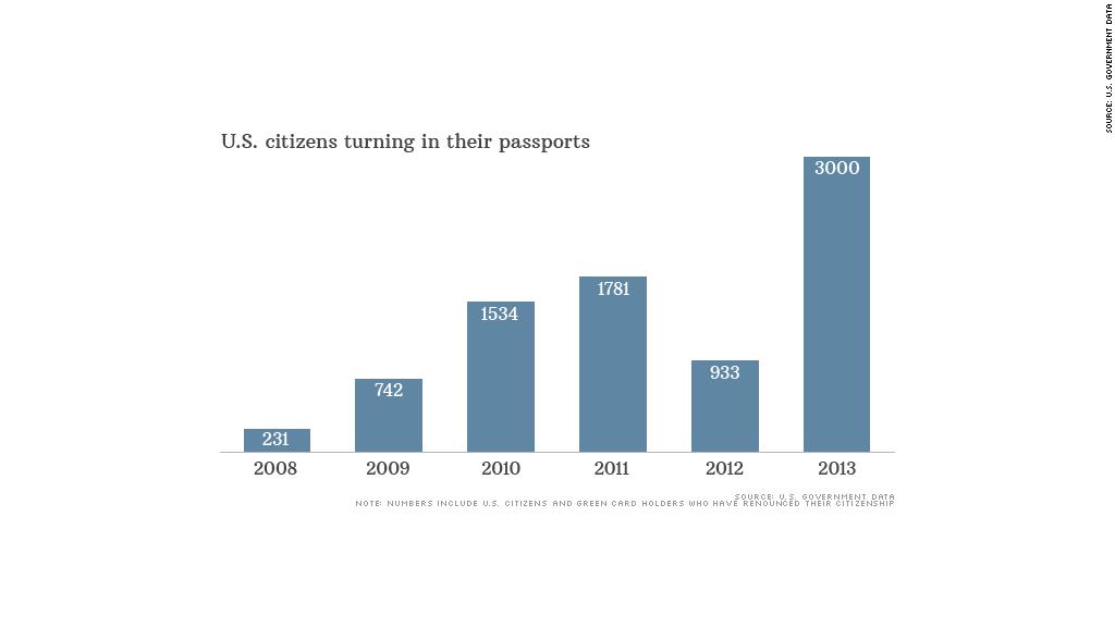 chart us passports