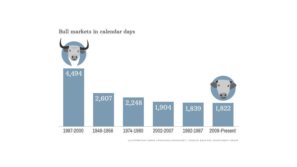bull markets data